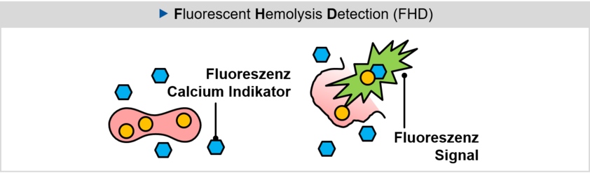 Fluorescent Hemolysis Detection